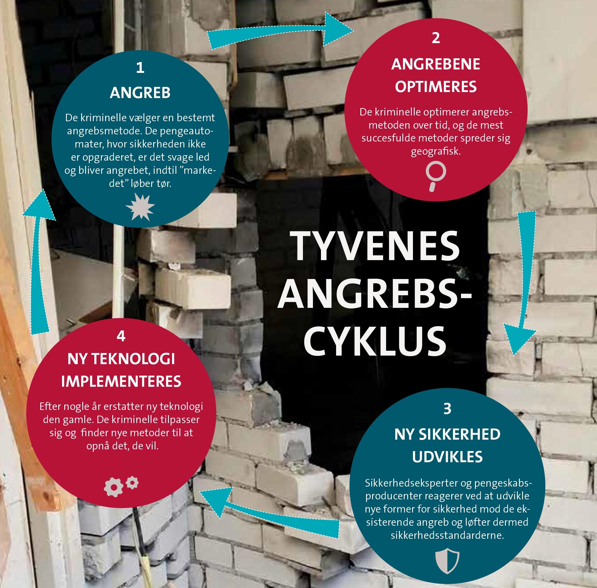 Tyvenes-angrebs-cyklus.jpg